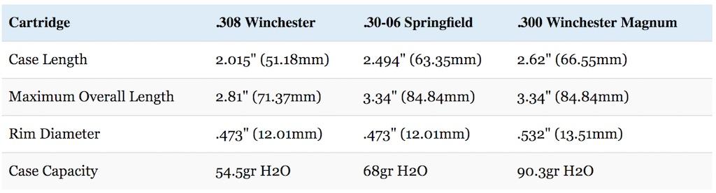 308-vs-30-06-vs-300-Win-Mag-dimensions