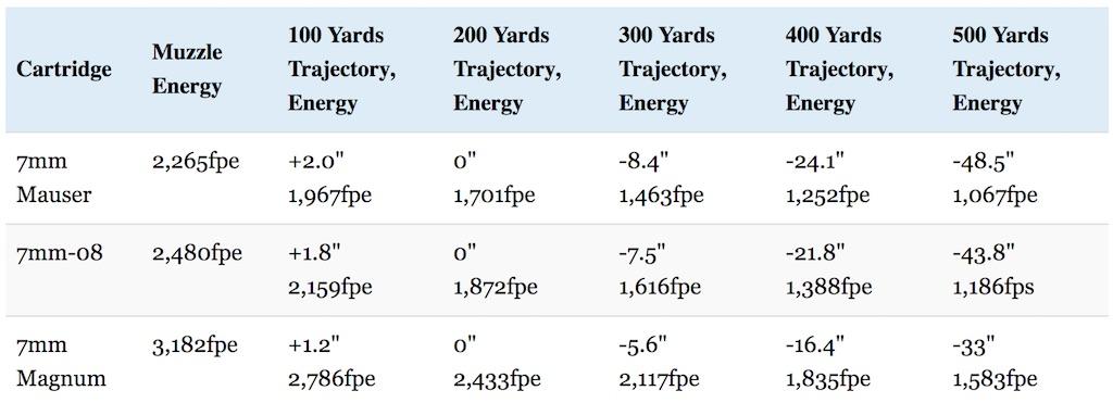 7mm mauser vs 7mm-08 vs 7mm mag