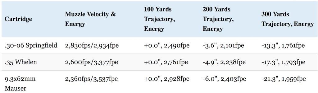 30-06 vs 35 whelen vs 9.3x62mm mauser