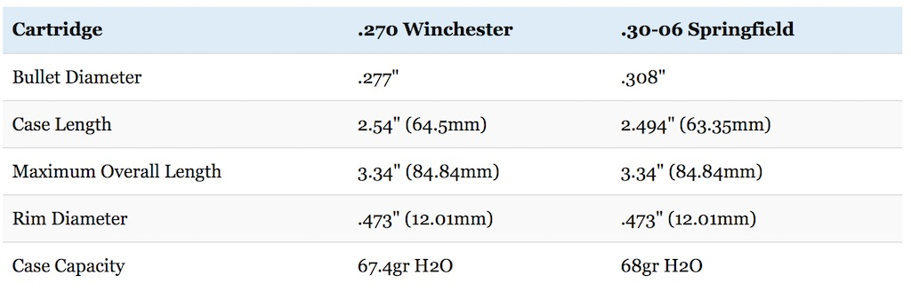 270 vs 30-06 cartridge dimensions