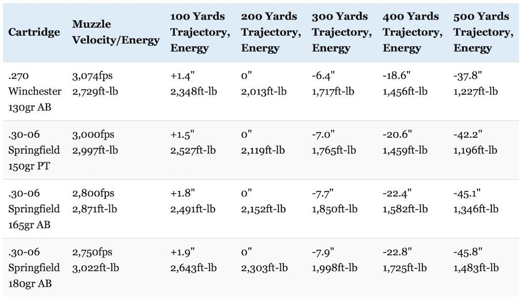 270 vs 30-06 trajectory