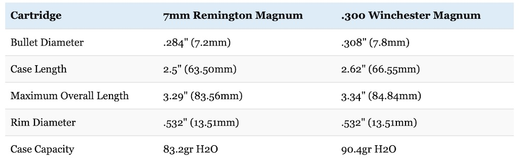 7mm Rem Mag vs 300 Win cartridge size