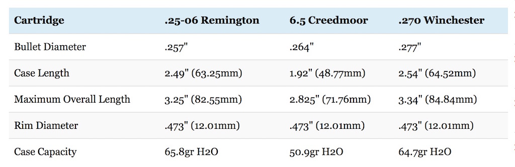 25-06 vs 6.5 creedmoor vs 270 winchester dimensions