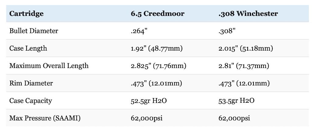 6.5 creedmoor vs 308 size and pressure
