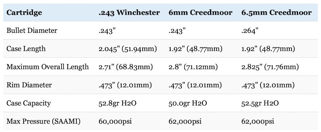Table Comparing 243 Vs 6mm Creedmoor 6 5mm Size