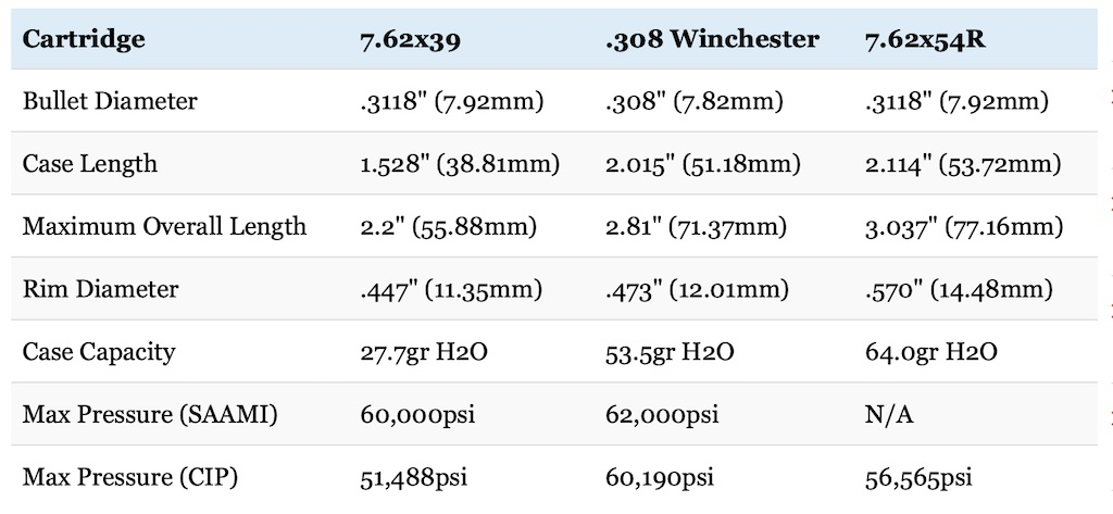 picture of 7.62x39 vs 308 vs 7.62x54R cartridge size