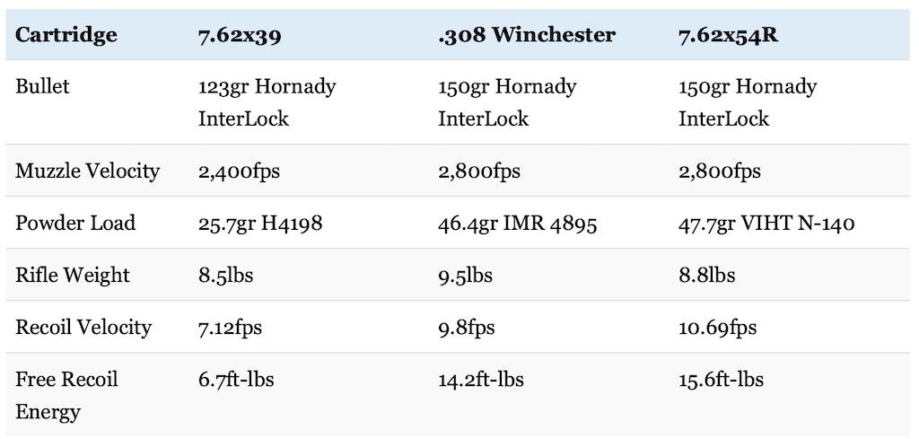 picture of 7.62x39 vs 308 vs 7.62x54R recoil