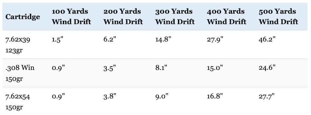 picture of 7.62x39 vs 308 vs 7.62x54R wind drift