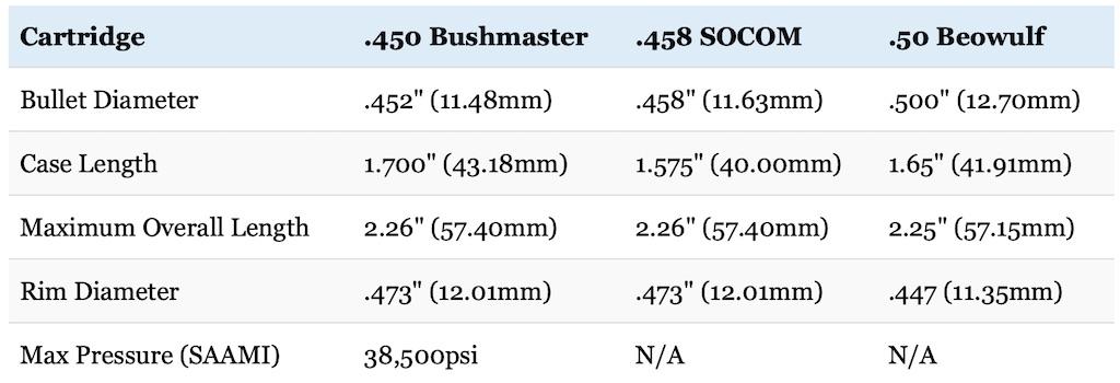 picture 450 Bushmaster vs 458 SOCOM vs 50 Beowulf cartridge sizes