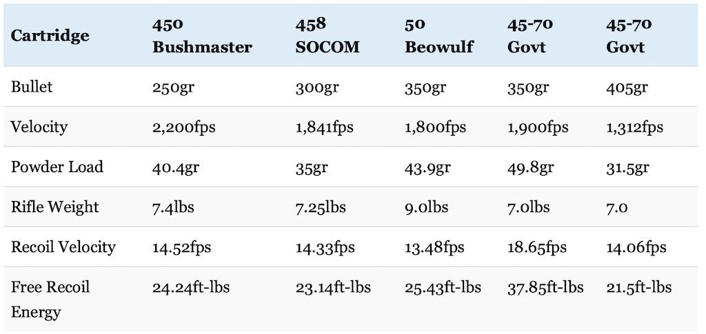 picture 450 Bushmaster vs 458 SOCOM vs 50 Beowulf recoil