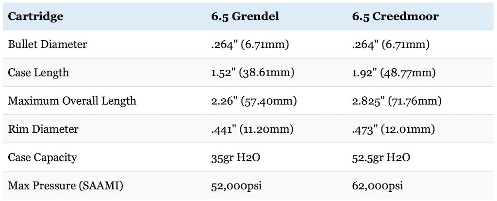 picture of 6.5 Grendel vs 6.5 Creedmoor dimensions comparison