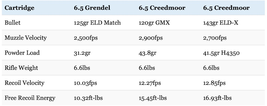 picture of 6.5 Grendel vs 6.5 Creedmoor recoil