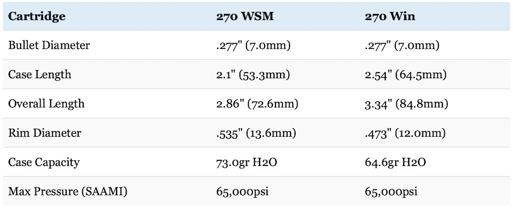 270 WSM vs 270 Winchester cartridge size