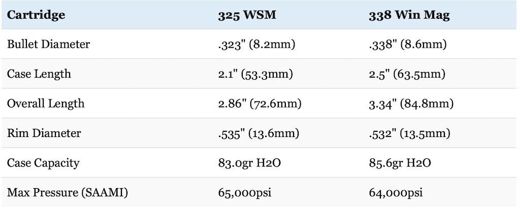 picture of 325 wsm vs 338 win mag cartridge size