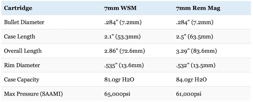 picture of 7mm WSM vs 7mm rem mag cartridge size