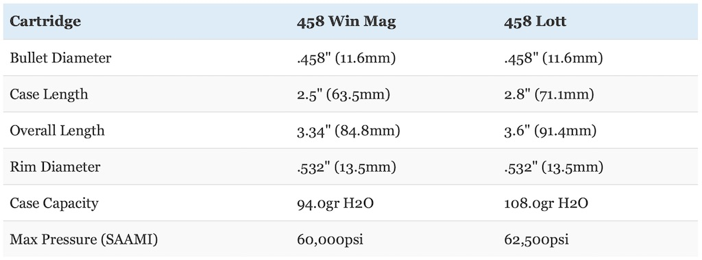 picture of 458 win mag vs 458 lott dimensions
