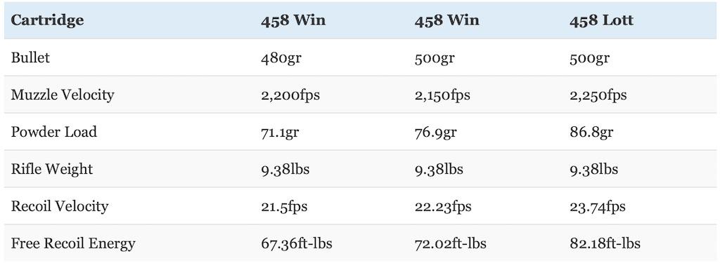 picture of 458 win mag vs 458 lott recoil