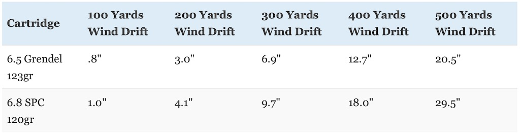 picture of 6.8 SPC vs 6.5 Grendel wind drift