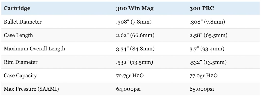 picture of 300 prc vs 300 win mag dimensions