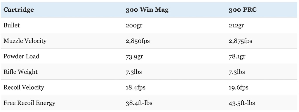 picture of 300 prc vs 300 win mag recoil compared