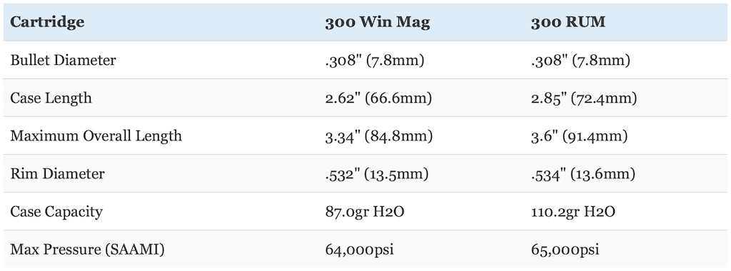 picture of 300 ultra mag vs 300 win mag dimensions