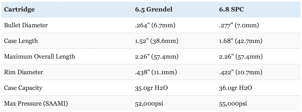 picture of 6.8 SPC vs 6.5 Grendel dimensions compared
