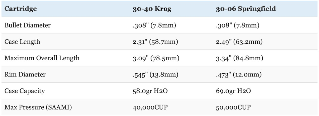 picture of 30-40 krag vs 30-06 cartridge size
