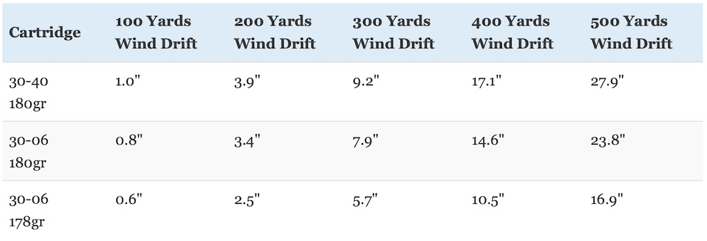 picture of 30-40 krag vs 30-06 wind drift