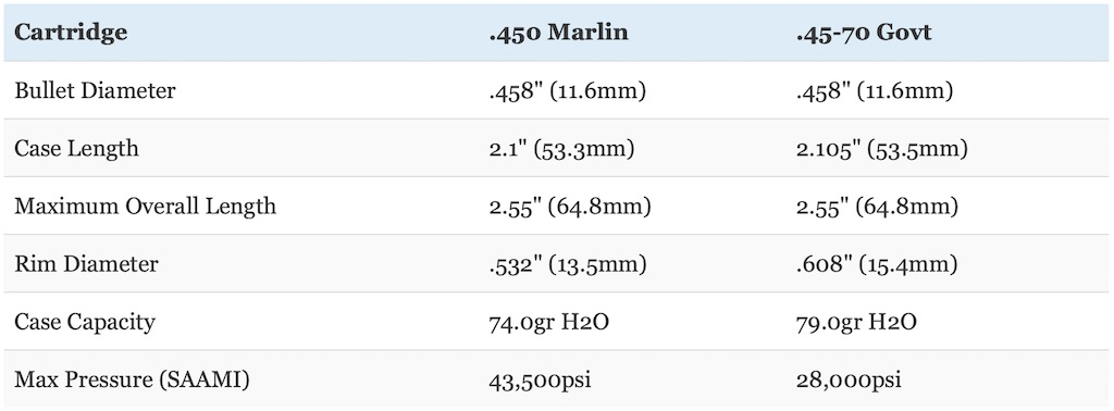 picture of 450 marlin vs 45-70 cartridge size