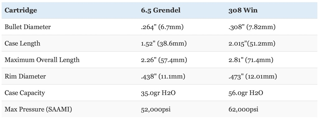 picture of 6.5 grendel vs 308 dimensions