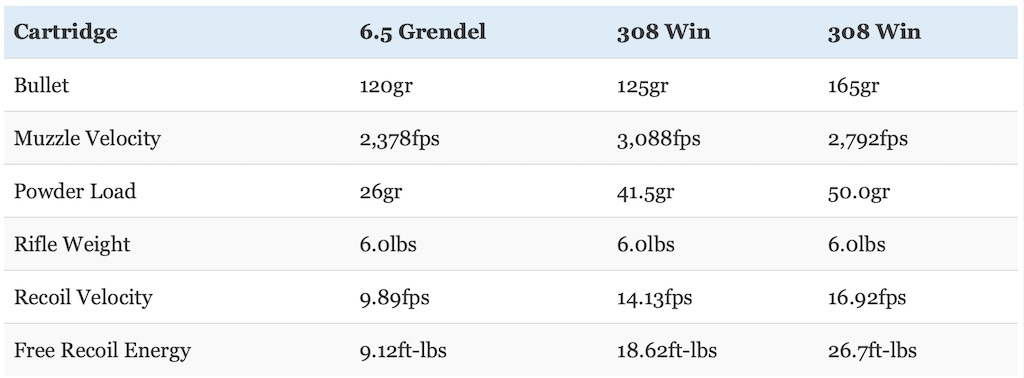 picture of 6.5 grendel vs 308 recoil