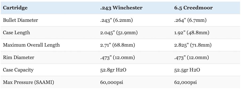 picture of 6.5 creedmoor vs 243 cartridge size