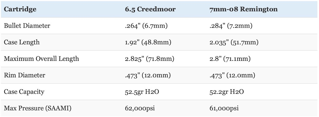 picture of 6.5 creedmoor vs 7mm-08 cartridge size