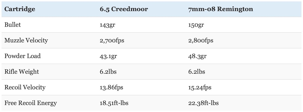 picture of 6.5 creedmoor vs 7mm-08 recoil