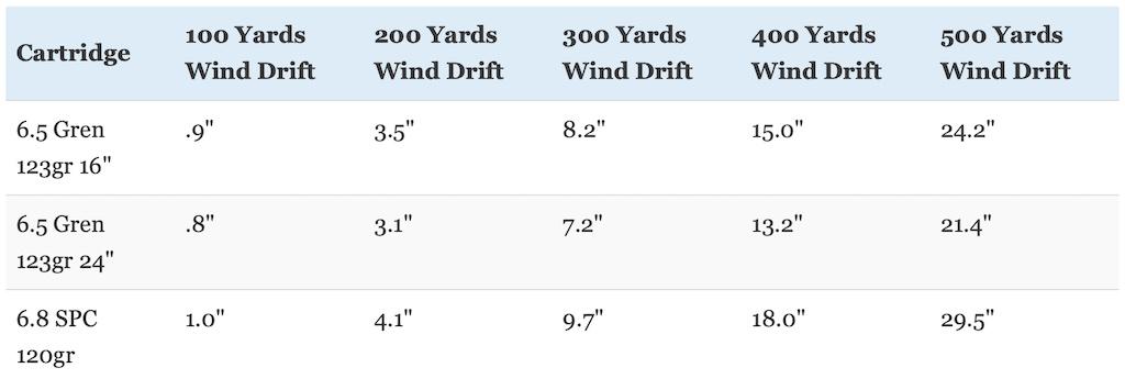 picture of 6.8 SPC vs 6.5 Grendel wind drift