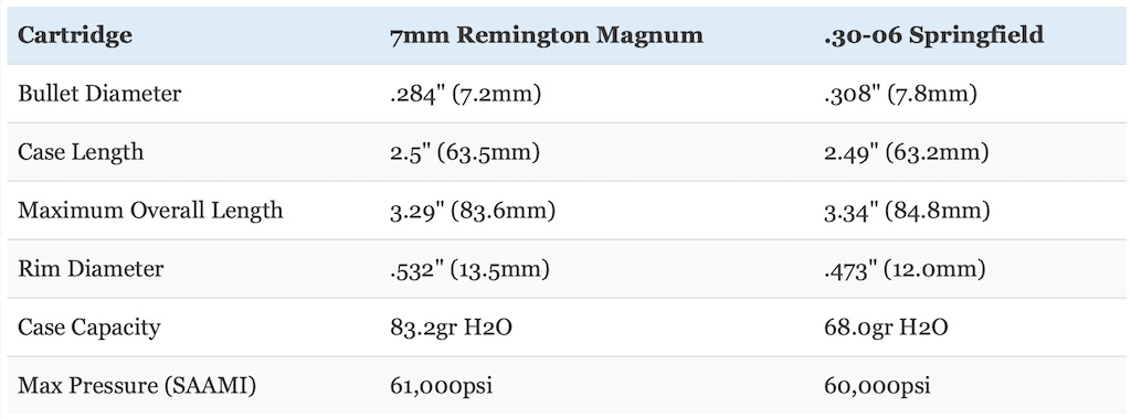 picture of 30-06 vs 7mm rem mag dimensions