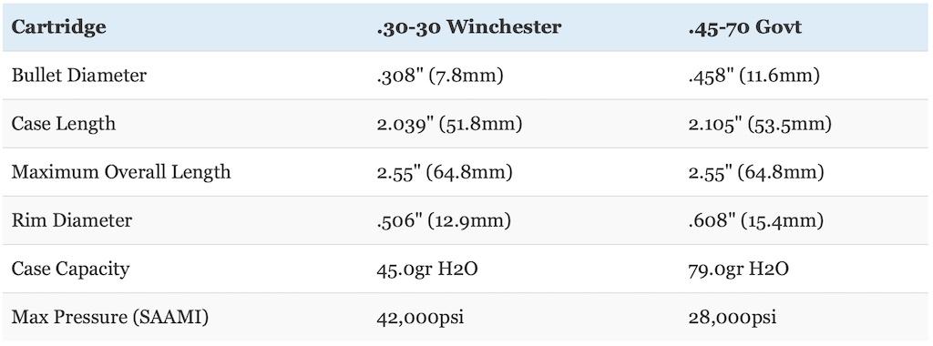picture of 30-30 vs 45-70 govt dimensions