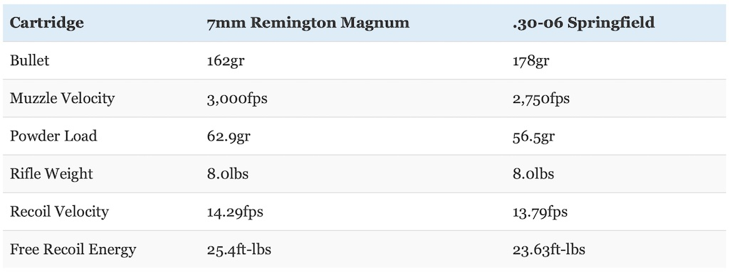 picture of 7mm rem mag vs 30-06 recoil