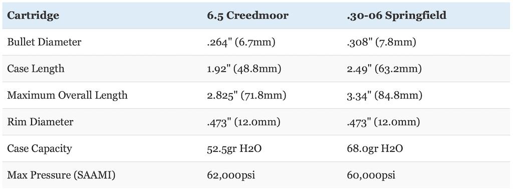 picture of 6.5 creedmoor vs 30-06 cartridge sizes