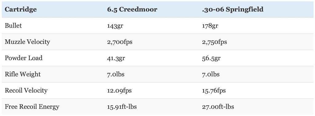 picture of 6.5 creedmoor vs 30-06 recoil