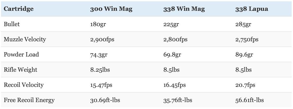 picture of 300 Win Mag vs 338 Lapua vs 338 Win Mag recoil energy