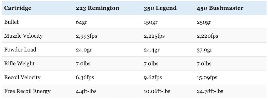 picture of 350 legend vs 223 vs 450 bushmaster recoil