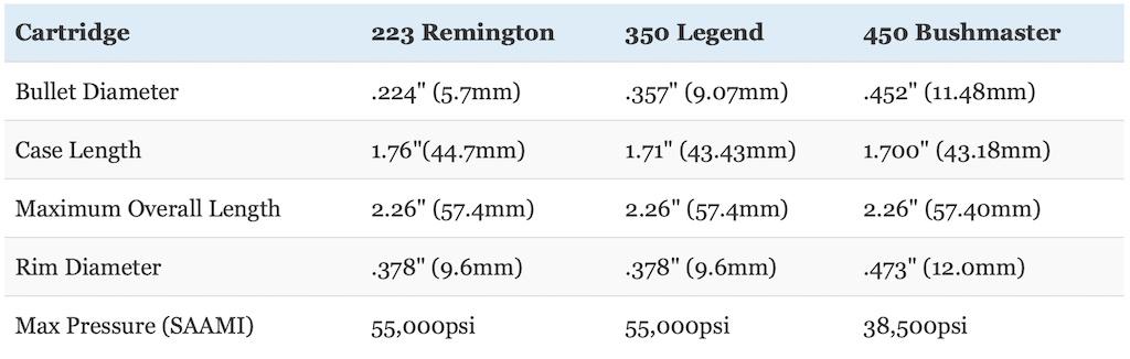 picture of 350 legend vs 223 vs 450 bushmaster size