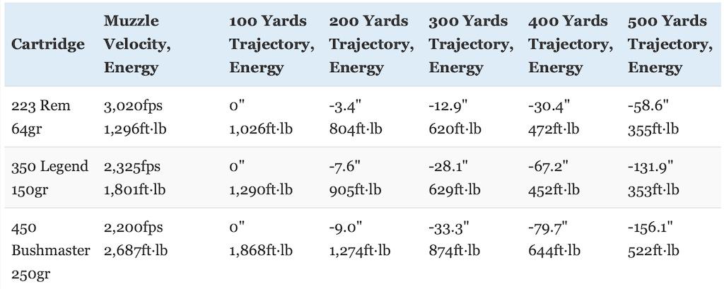 picture of 350 legend vs 223 vs 450 bushmaster trajectory