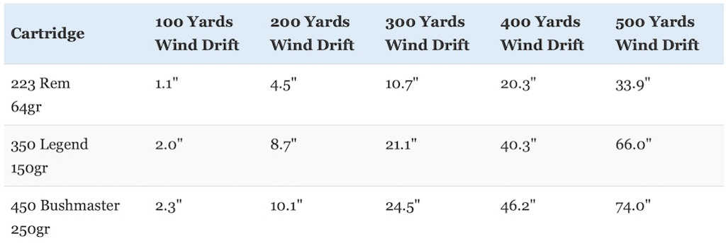 picture of 350 legend vs 223 vs 450 bushmaster wind deflection