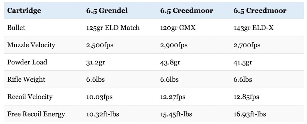 picture of 6.5 Grendel vs 6.5 Creedmoor recoil