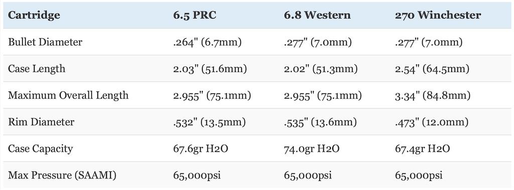 picture of 6.5 prc vs 6.8 western vs 270 win size