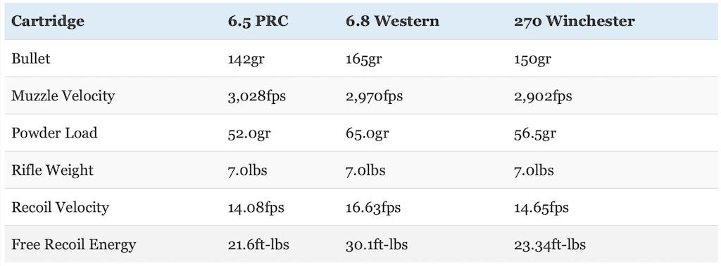 picture of 6.5 prc vs 6.8 western vs 270 win recoil